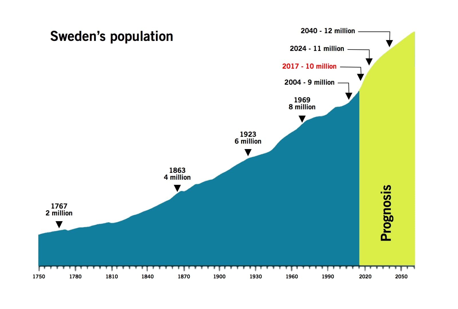 Swedish Population reaches 10 million Friday January 20th 2017!!